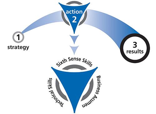 Flow_Balanced Approach.jpg